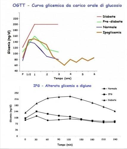 curva glicemica da carico orale di glucosio ogtt
