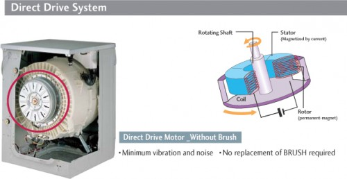Lavatrice lg f1203td cervarese santa croce for Motore inverter lavatrice